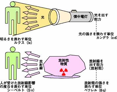 放射能、放射線と放射性物質の違い