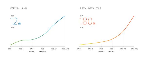 iPad Air 2 パフォーマンスグラフ